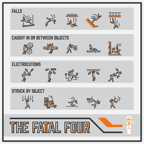 a diagram showing examples of fatal four construction hazards