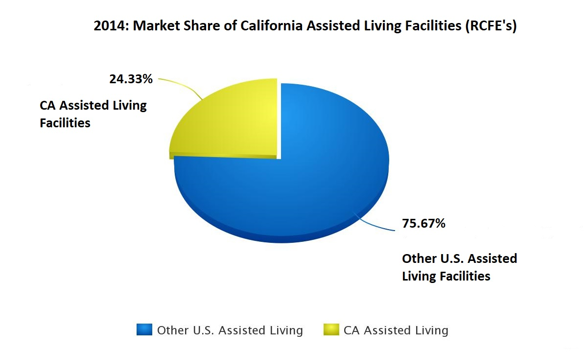 a pie chart showing the market share of California's assisted living facilities among all such institutions in the U.S.