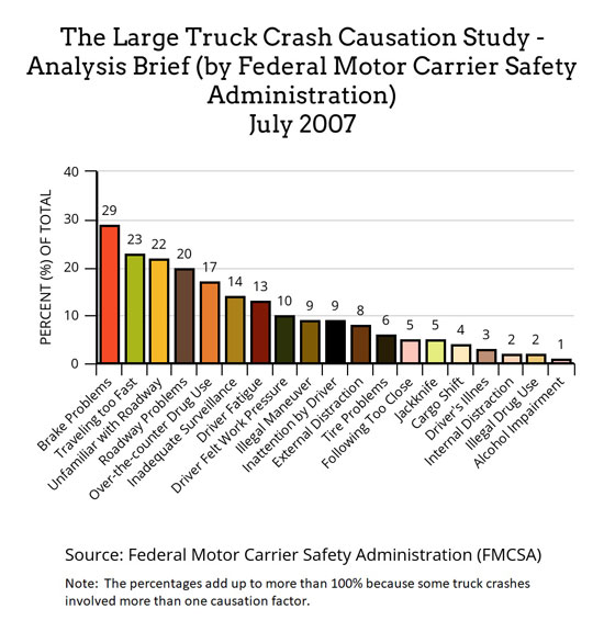 a graph with data from July 2007 large truck crash causation study by FMCSA